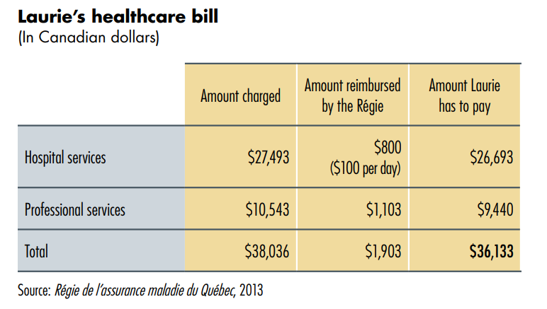 An example of healthcare costs outside Canada