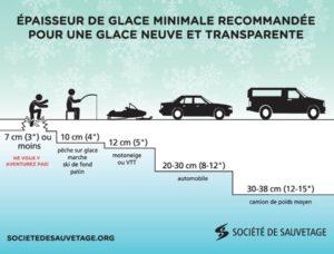 La motoneige et ses dangers