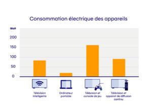 Combien nos séries en rafales nous coûtent en électricité?